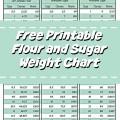 Flour and Sugar Weight Chart & Cheat Sheet